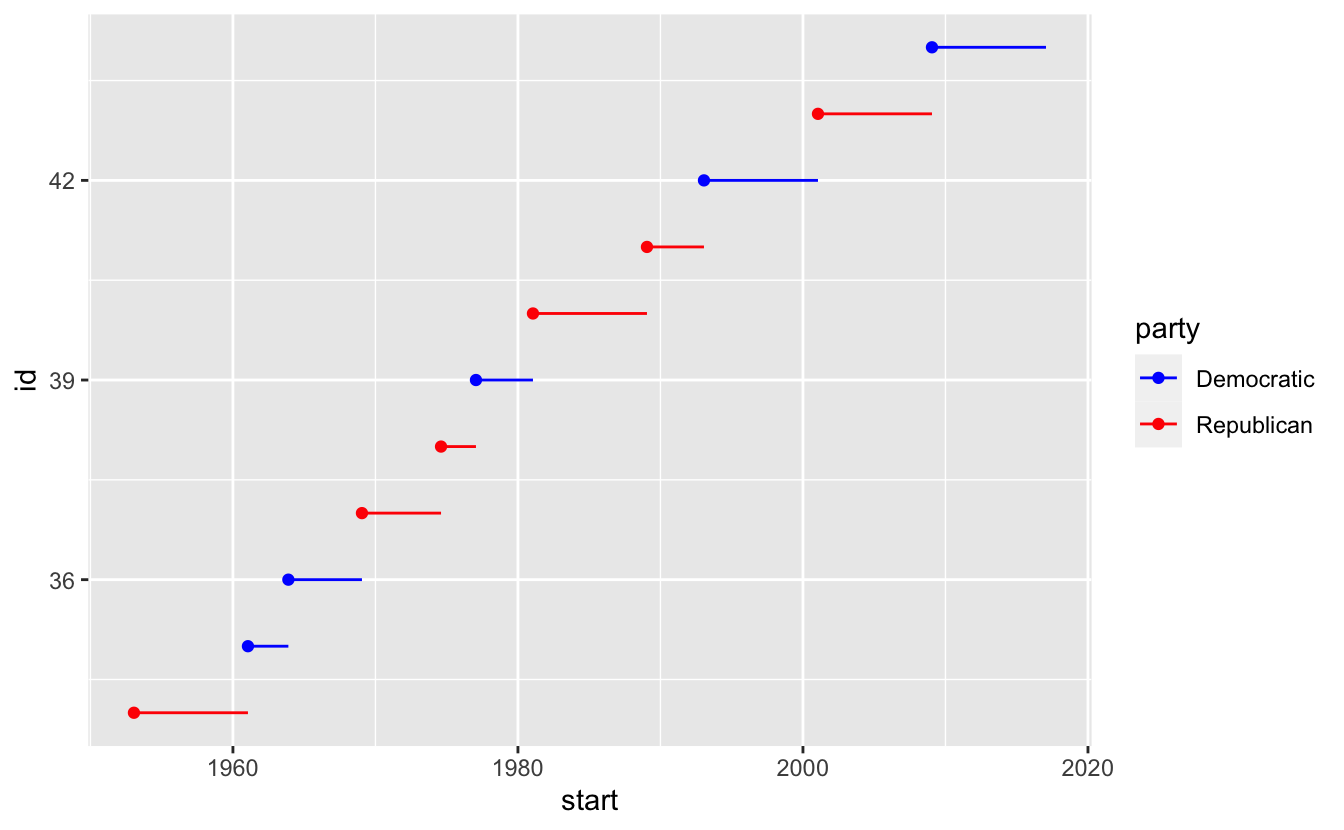 The ColorBrewer Scales Are Documented Online At Colorbrewer2org And Made Available In R Via RColorBrewer Package By Erich Neuwirth
