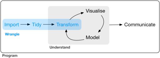 Transformação no ciclo da ciência de dados.
