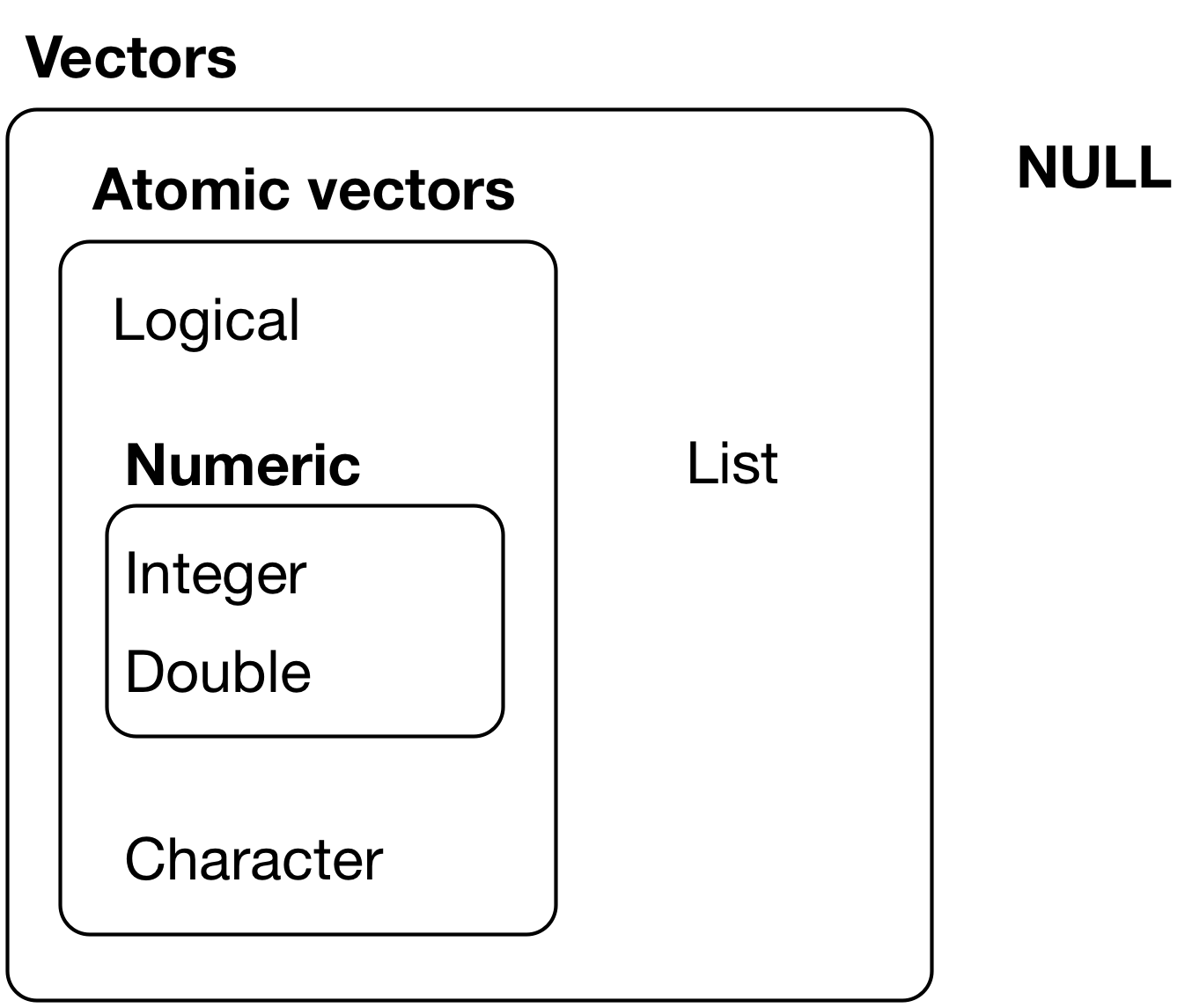 Figure 20.1 from [*R for Data Science*](http://r4ds.had.co.nz/vectors.html)