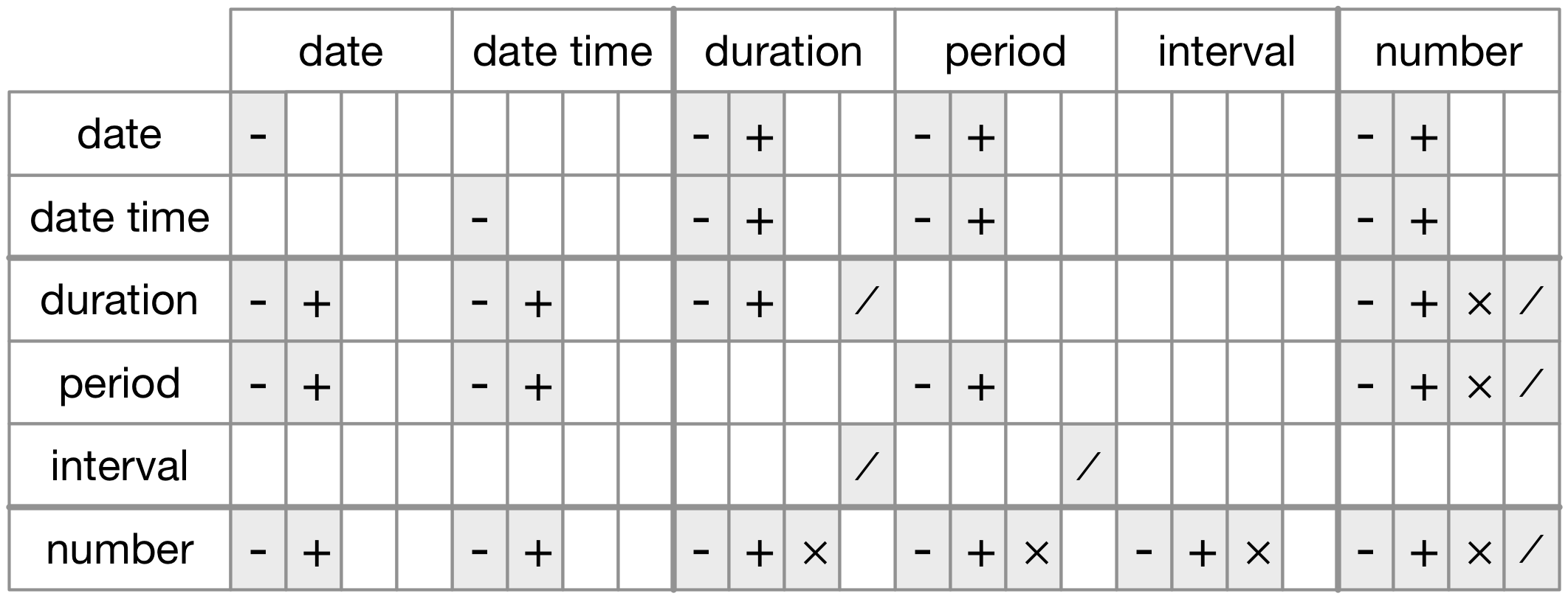 The allowed arithmetic operations between pairs of date/time classes.