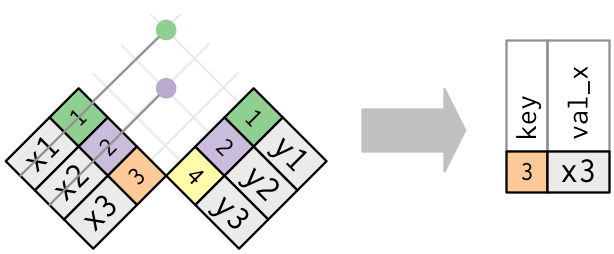 Set Theory  U0026 Sql Like Functions In R With Dplyr  U2014 Steemit
