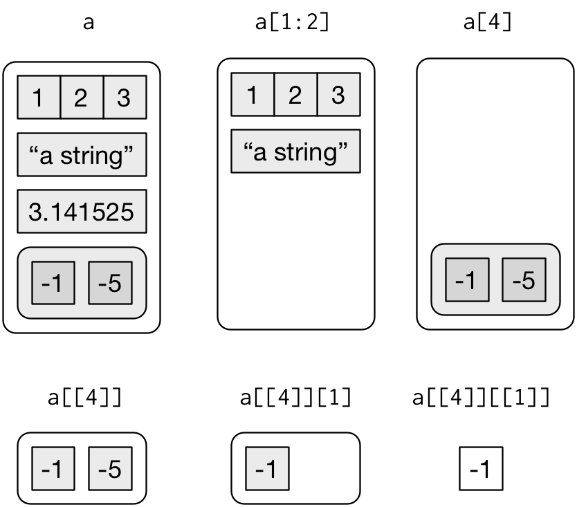 Figure 20.2 from [R for Data Science](http://r4ds.had.co.nz/vectors.html#fig:lists-subsetting)