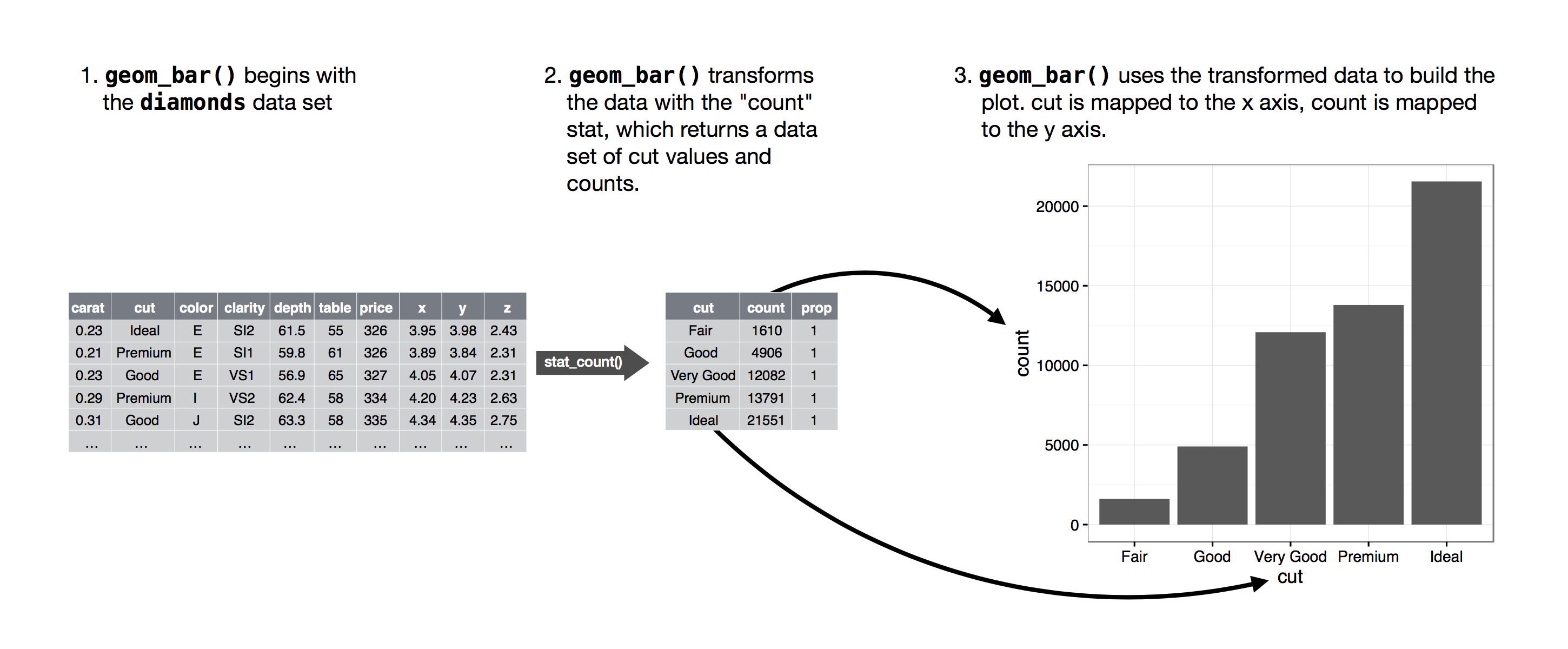 Visualize r for data science a few geoms like geompoint plot your raw data as it is to keep things simple lets imagine that these geoms also transform the data nvjuhfo Gallery